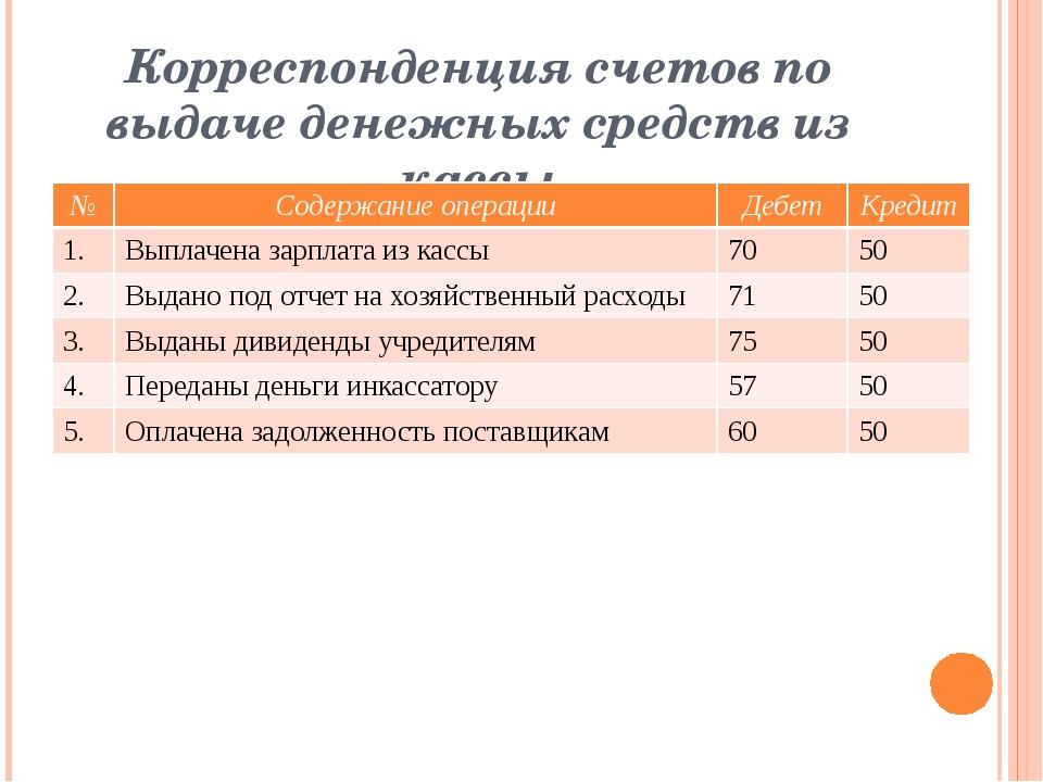 Корреспонденция счетов по выдаче денежных средств из кассы № Содержание опера...