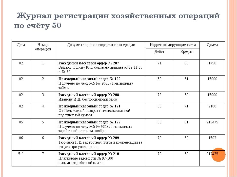Журнал регистрации хозяйственных операций по счёту 50 Дата Номер операции До...
