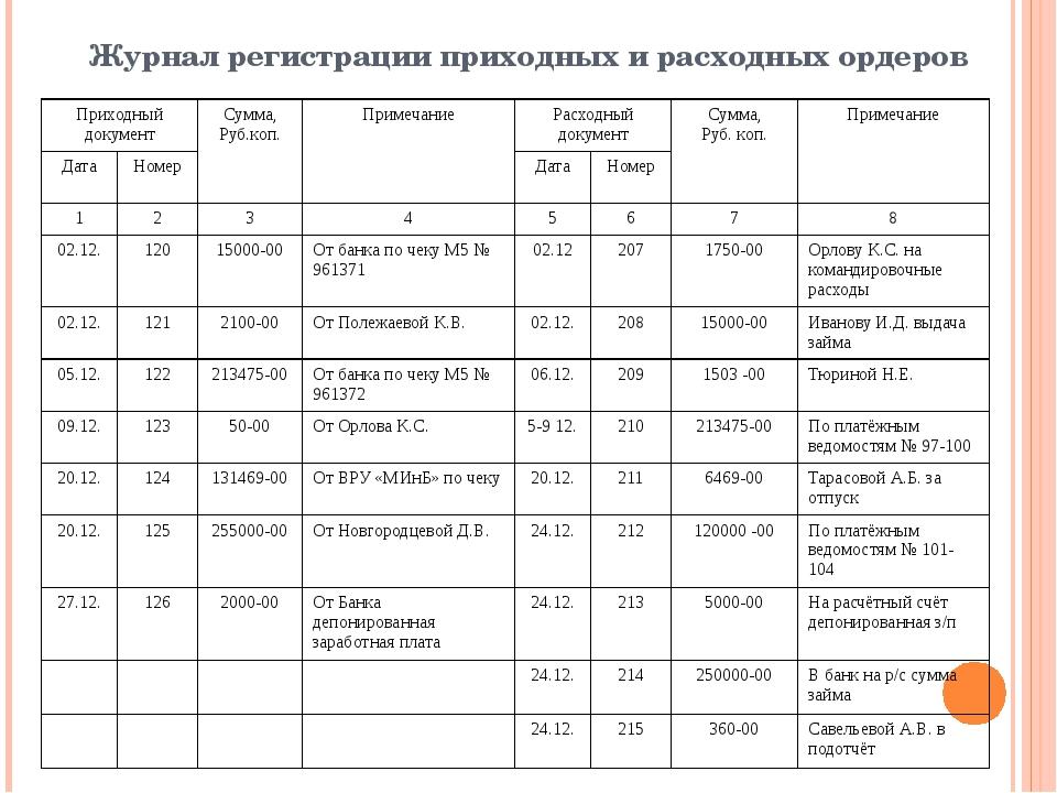 Журнал регистрации приходных и расходных ордеров Приходный документ Сумма, Ру...