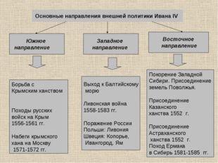 Основные направления внешней политики Ивана IV Южное направление Западное на