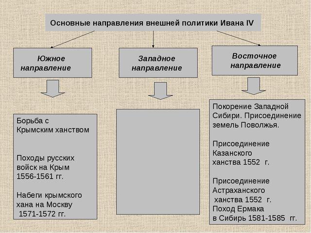 Основные направления внешней политики Ивана IV Южное направление Западное на...