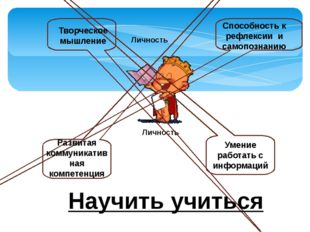 Личность Личность Творческое мышление Способность к рефлексии и самопознанию