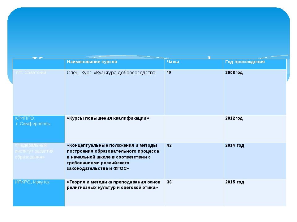 Курсы повышения квалификации Наименование курсов Часы Год прохождения пгт. С...