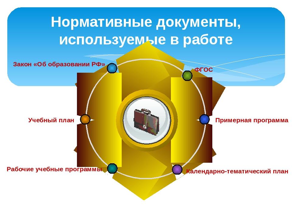 Нормативные документы, используемые в работе Title ФГОС Закон «Об образовании...