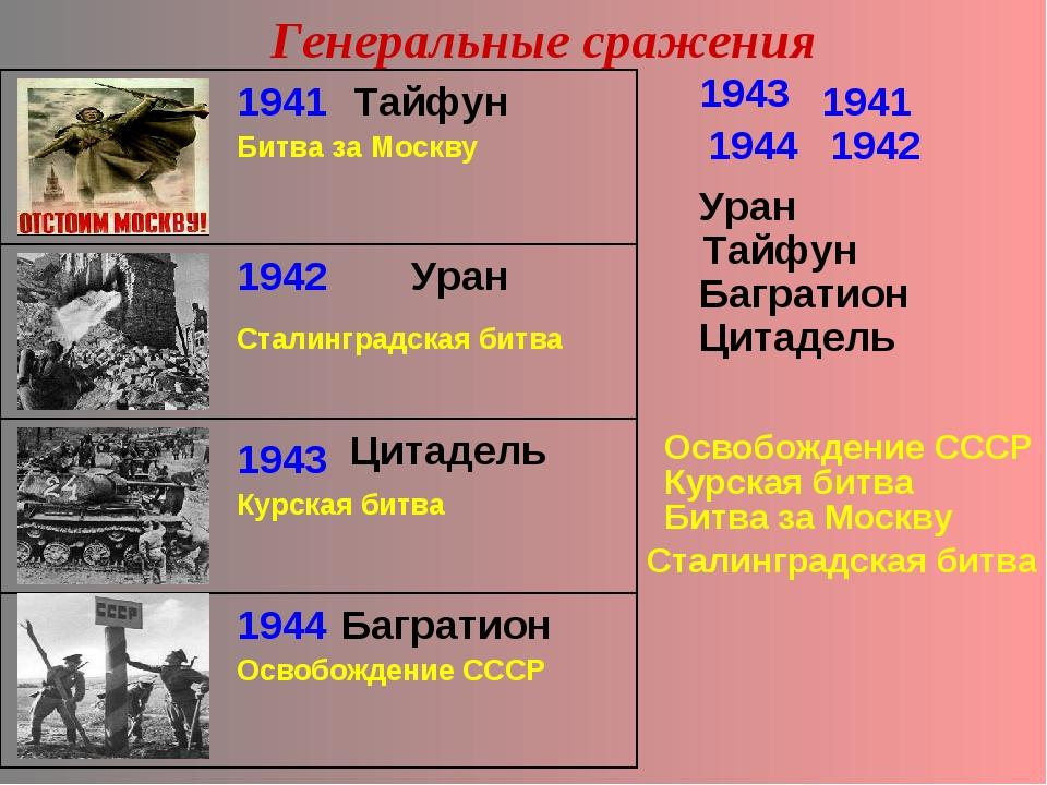 Генеральные сражения 1943 1943 1944 1944 1941 1941 1942 1942 Уран Уран Тайфу...