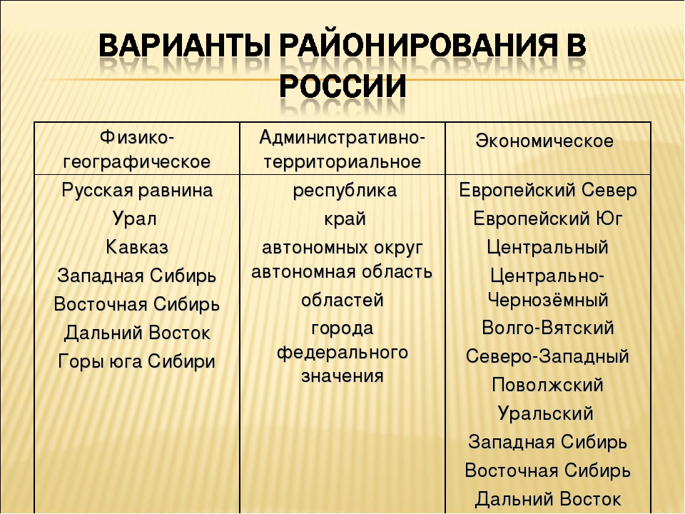 Физико-географическоеАдминистративно-территориальноеЭкономическое Русская р...