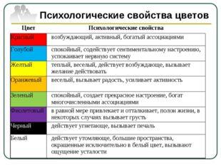Психологические свойства цветов ЦветПсихологические свойства Красныйвозбужд