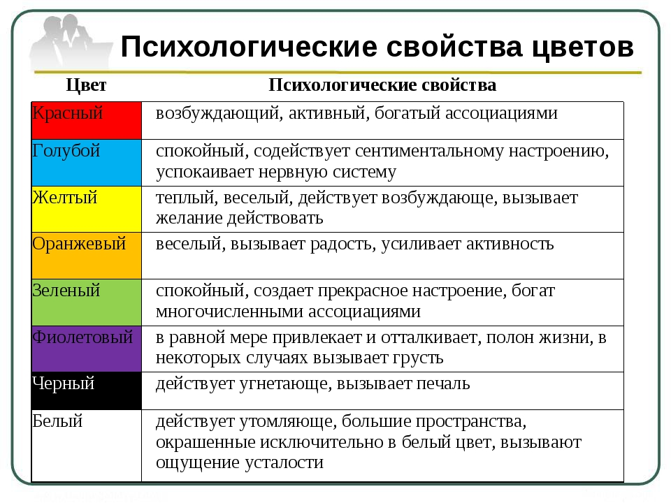Психологические свойства цветов ЦветПсихологические свойства Красныйвозбужд...