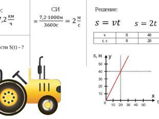 График зависимости S(t) - ? Решение: СИ v040 t, c020