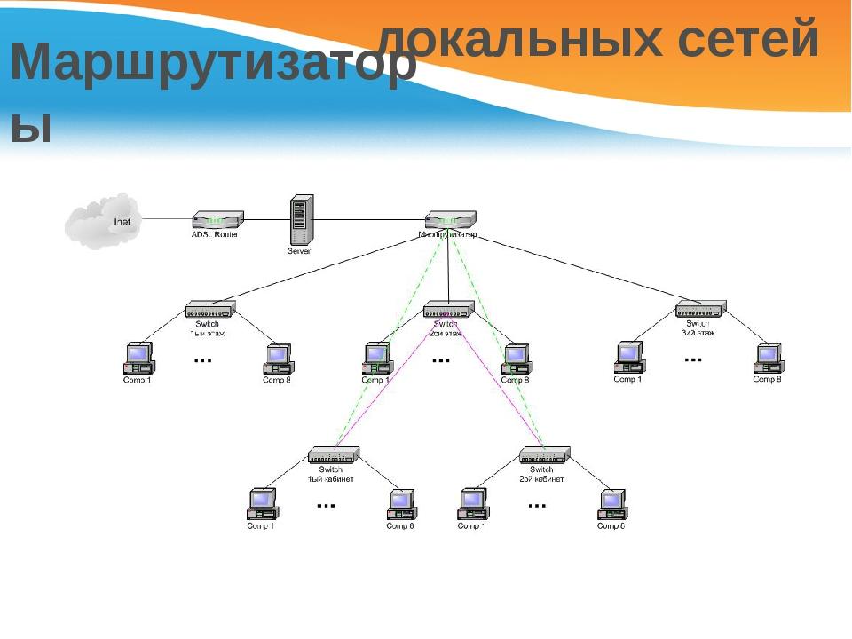 Маршрутизаторы локальных сетей