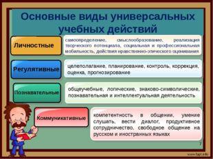 Основные виды универсальных учебных действий Личностные Регулятивные Познават