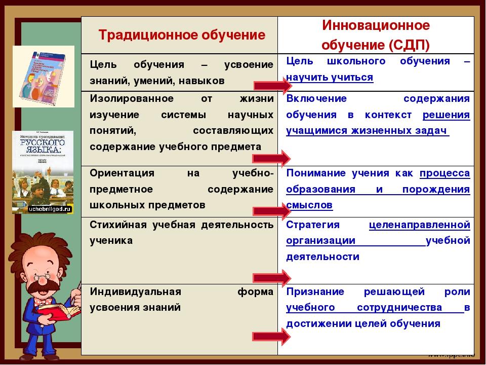 Традиционное обучениеИнновационное обучение (СДП) Цель обучения – усвоение з...
