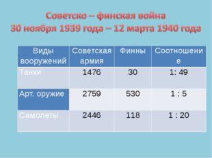 Виды вооружений Советская армия Финны Соотношение Танки 1476 30 1: 49 Арт. ор