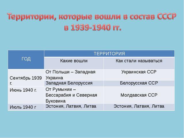 ГОД ТЕРРИТОРИЯ Какие вошли Как стали называться Сентябрь 1939 г. От Польши –...