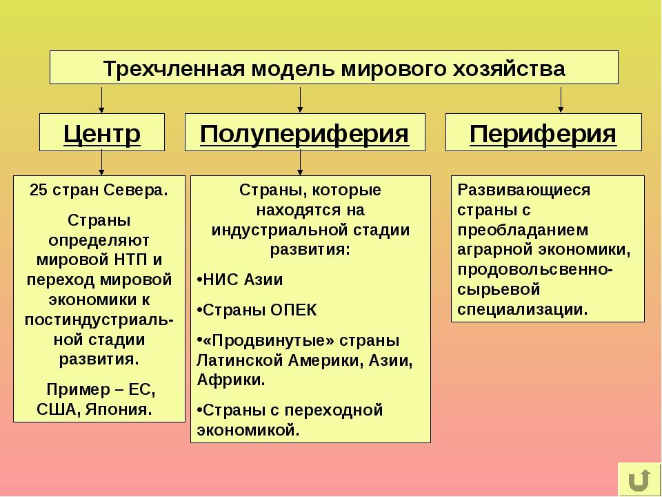 Трехчленная модель мирового хозяйства Центр Полупериферия Периферия 25 стран...