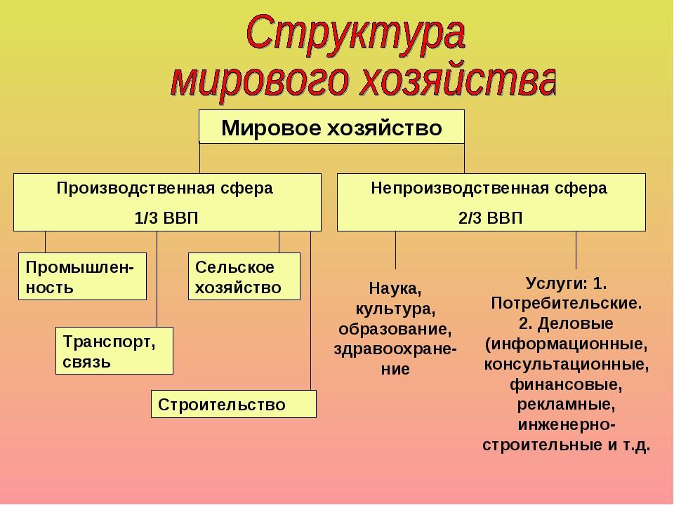 Мировое хозяйство Производственная сфера 1/3 ВВП Непроизводственная сфера 2/3...
