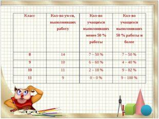 КлассКол-во уч-ся, выполнявших работуКол-во учащихся выполнивших менее 50 %