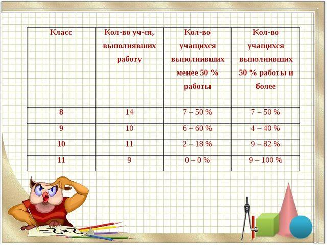 КлассКол-во уч-ся, выполнявших работуКол-во учащихся выполнивших менее 50 %...