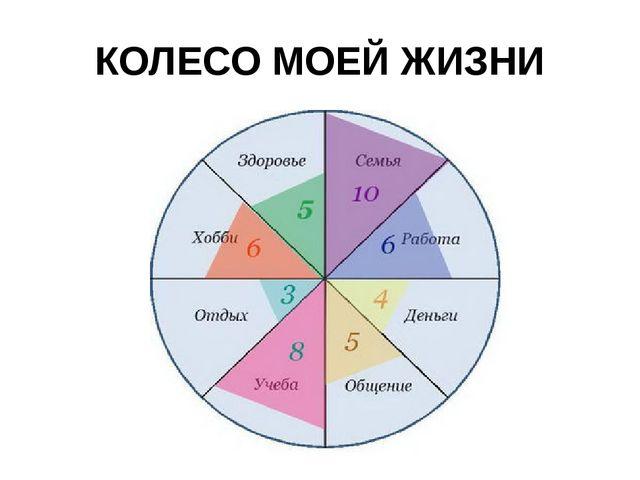 КОЛЕСО МОЕЙ ЖИЗНИ