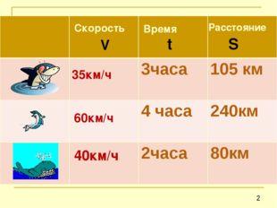 35км/ч 60км/ч 40км/ч Скорость Время Расстояние V t S  3часа105 км 4 ч