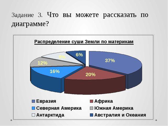 Задание 3. Что вы можете рассказать по диаграмме?