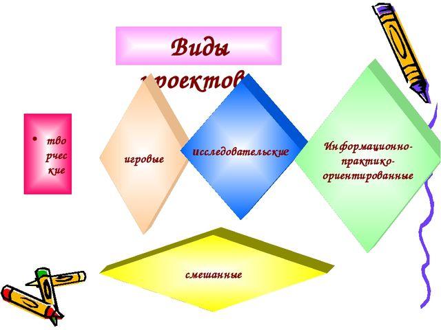 Виды проектов: творческие игровые исследовательские Информационно- практико-...