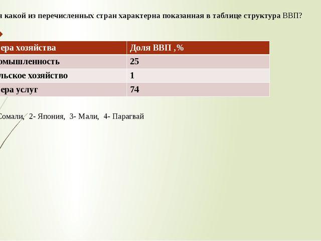 Для какой из перечисленных стран характерна показанная в таблице структура ВВ...