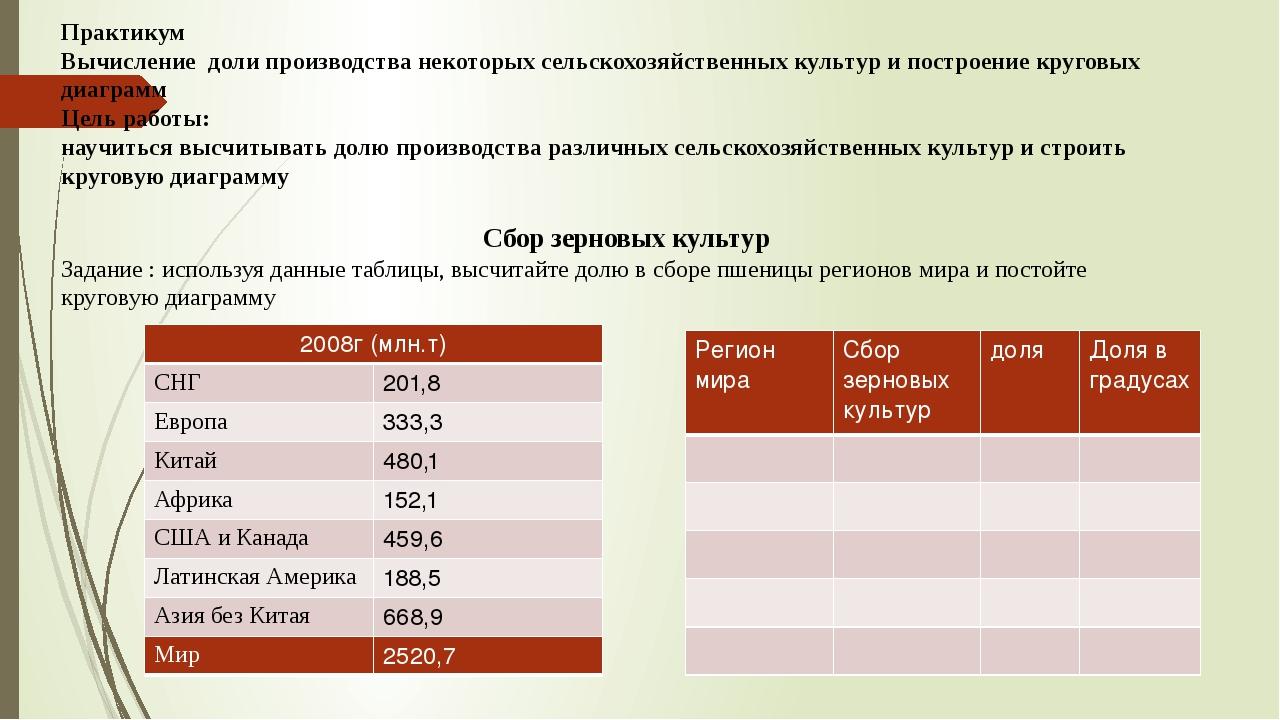 Сбор зерновых культур Задание : используя данные таблицы, высчитайте долю в с...