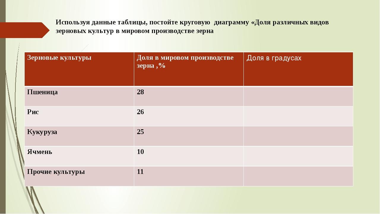 Используя данные таблицы, постойте круговую диаграмму «Доля различных видов з...