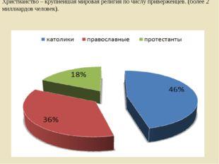 Христианские конфессии (способы вероисповедания) России. Христианство – крупн