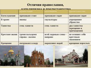 Отличия православия, католицизма и протестантства православие католицизм прот