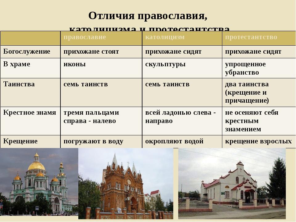 должен разница между храмом и церкви оформления