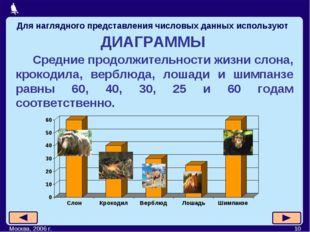 Москва, 2006 г. * ДИАГРАММЫ Средние продолжительности жизни слона, крокодила,