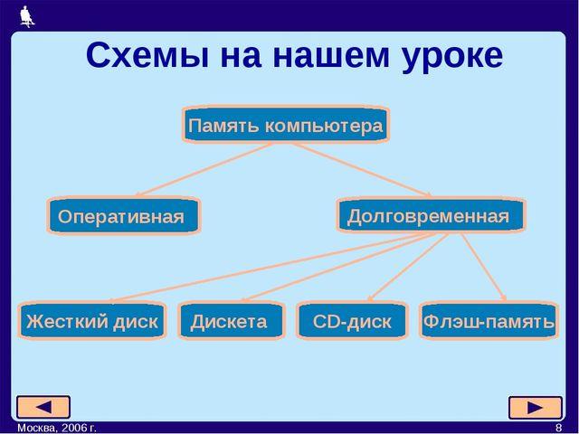 Москва, 2006 г. * Схемы на нашем уроке Москва, 2006 г.