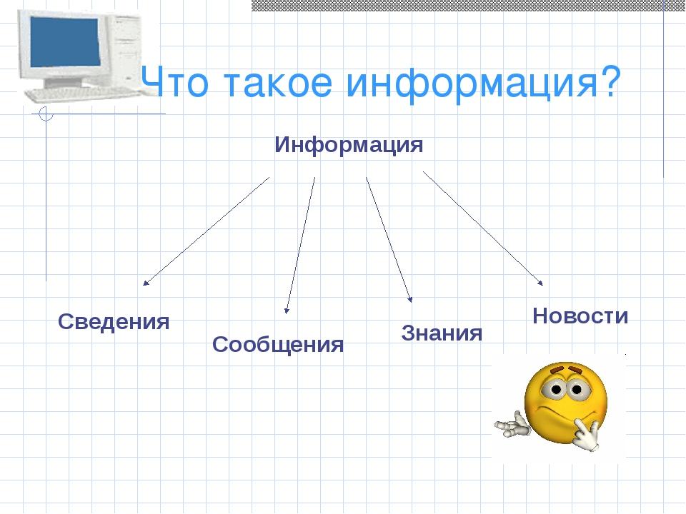 Что такое информация? Информация Сведения Сообщения Знания Новости