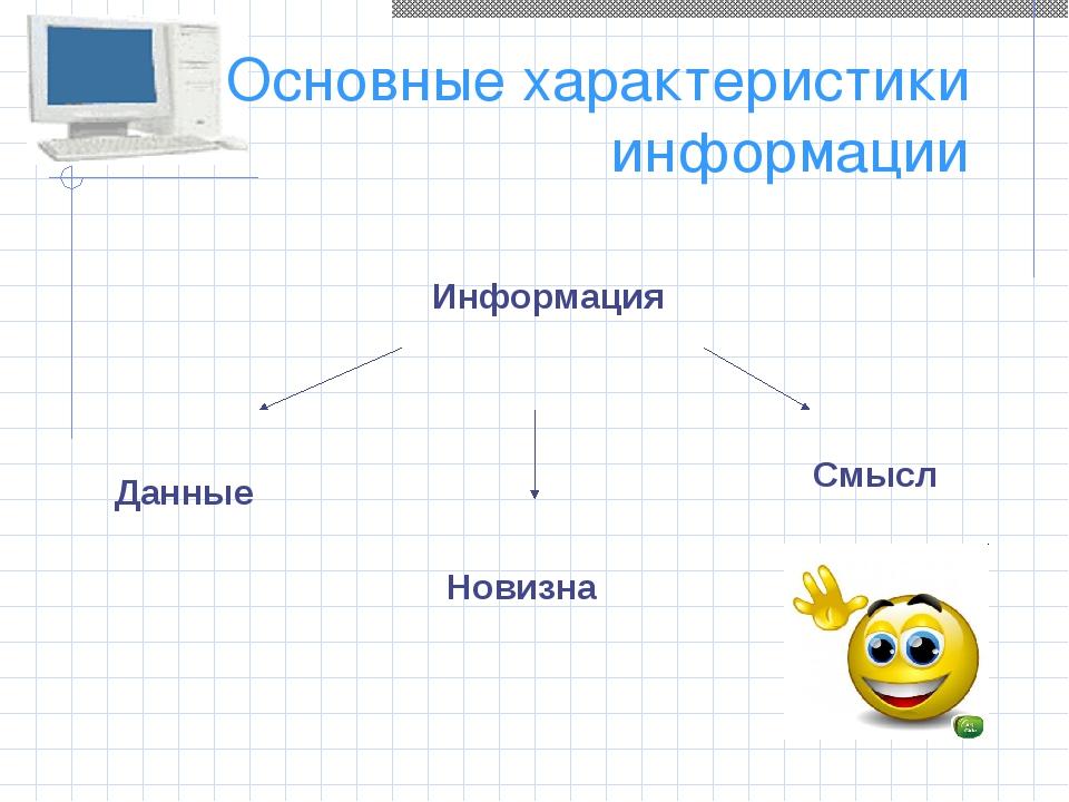 Основные характеристики информации Информация Данные Новизна Смысл