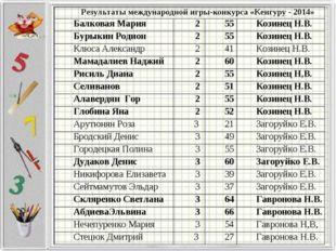Результаты международной игры-конкурса «Кенгуру - 2014» Балковая Мария255