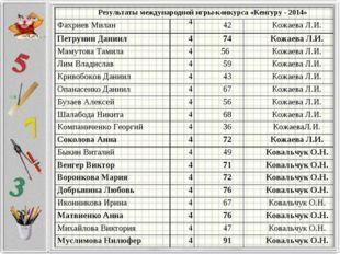 Результаты международной игры-конкурса «Кенгуру - 2014» Фахриев Милан4 42
