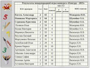 Результаты международной игры-конкурса «Кенгуру - 2015» Ф.И. призеровКласс