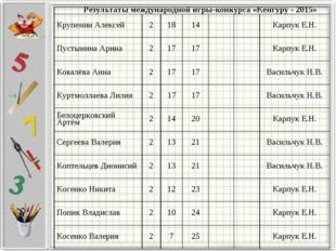 Результаты международной игры-конкурса «Кенгуру - 2015» Крупенин Алексей21
