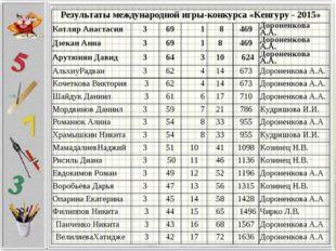 Результаты международной игры-конкурса «Кенгуру - 2015» Котляр Анастасия36