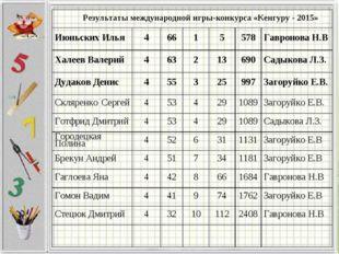 Результаты международной игры-конкурса «Кенгуру - 2015» Июньских Илья4661