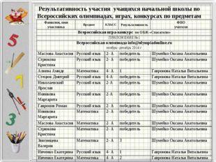 Результативность участия учащихся начальной школы во Всероссийских олимпиадах