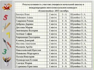 Результативность участия учащихся начальной школы в международном интеллектуа