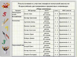 Результативность участия учащихся начальной школы во Всероссийских дистанцион