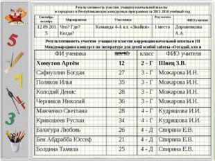 Результативность участия учащихся начальной школы в городских и Республиканск