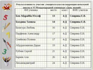 Результативность участия учащихся классов коррекции начальной школы в VI Межд