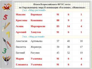 Итоги Всероссийского ФГОС теста по Окружающему миру В номинации «Растения», «