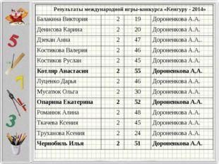 Результаты международной игры-конкурса «Кенгуру - 2014» Балакина Виктория2