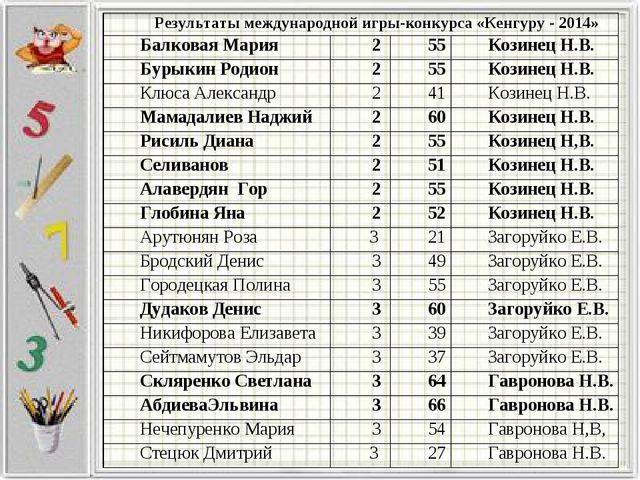 Результаты международной игры-конкурса «Кенгуру - 2014» Балковая Мария255...